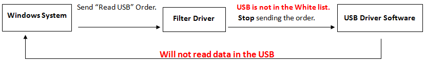 USB is not listed solution