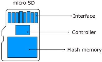 sd card structure