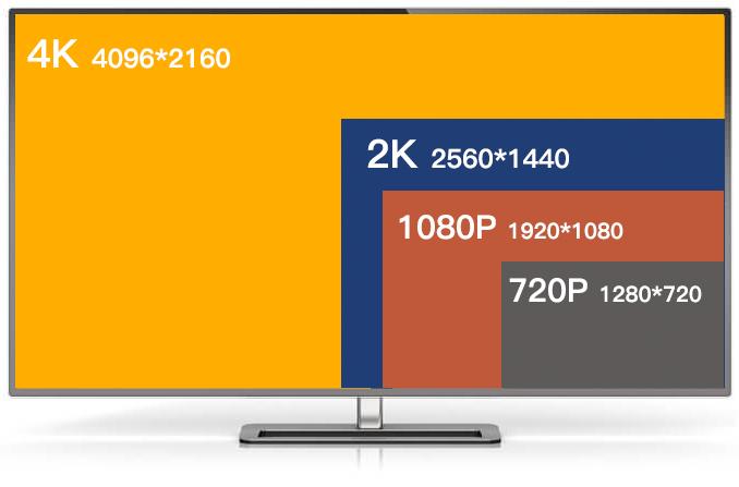 Definition of Video Resolution: 4:3 Resolution, 4K, 1080P