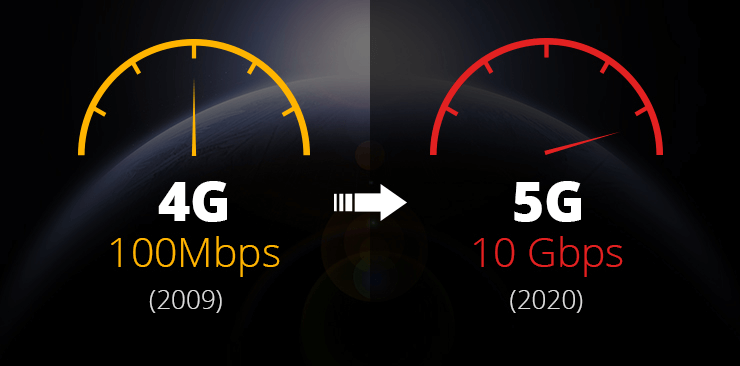 5g speed comparison
