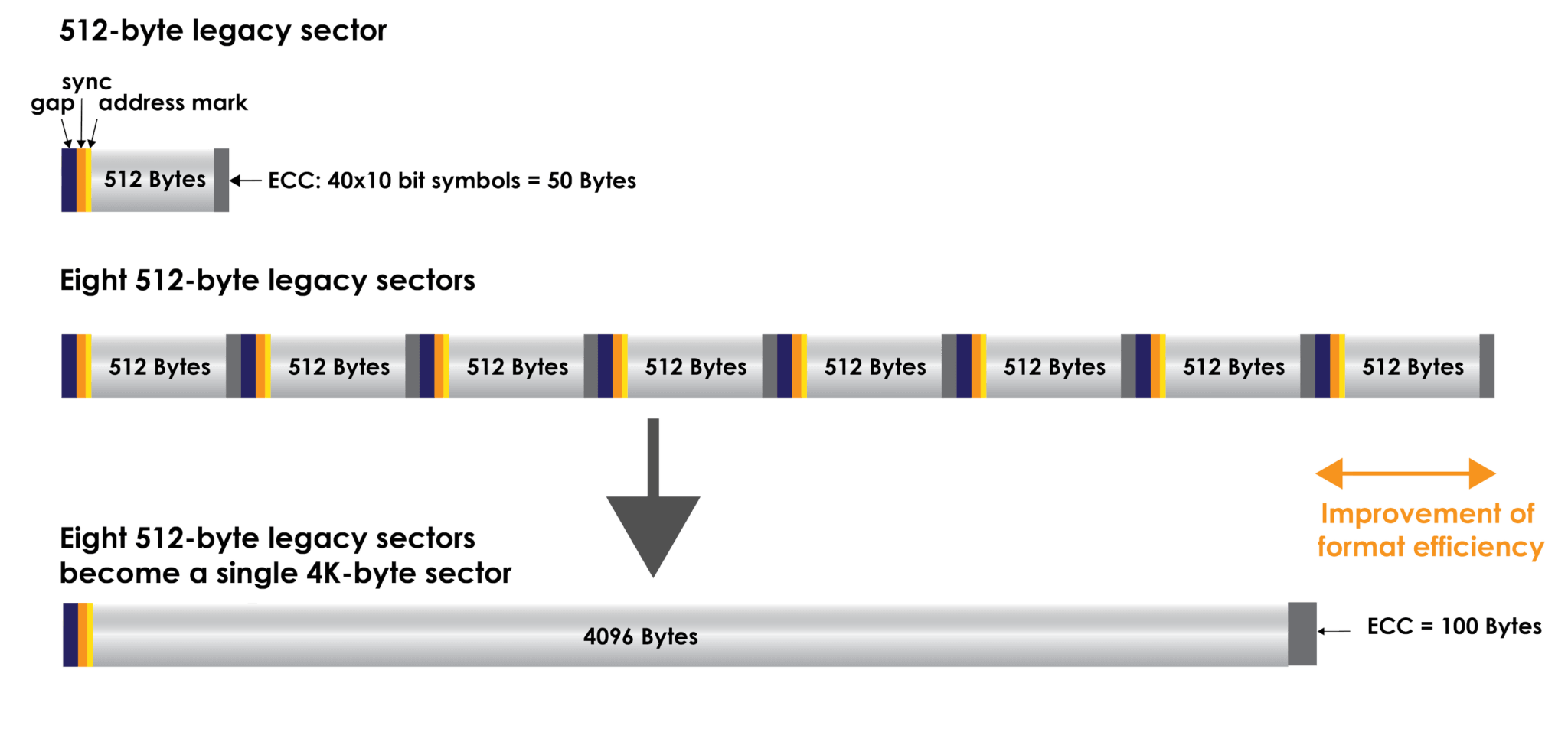 4kn drives with advanced format after 512 bytes sector