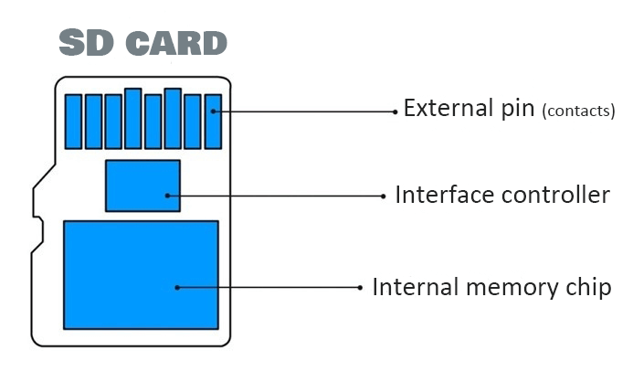 the structure of a burned out sd card