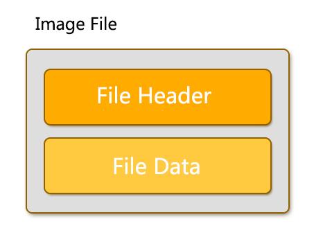 image file recovery principle
