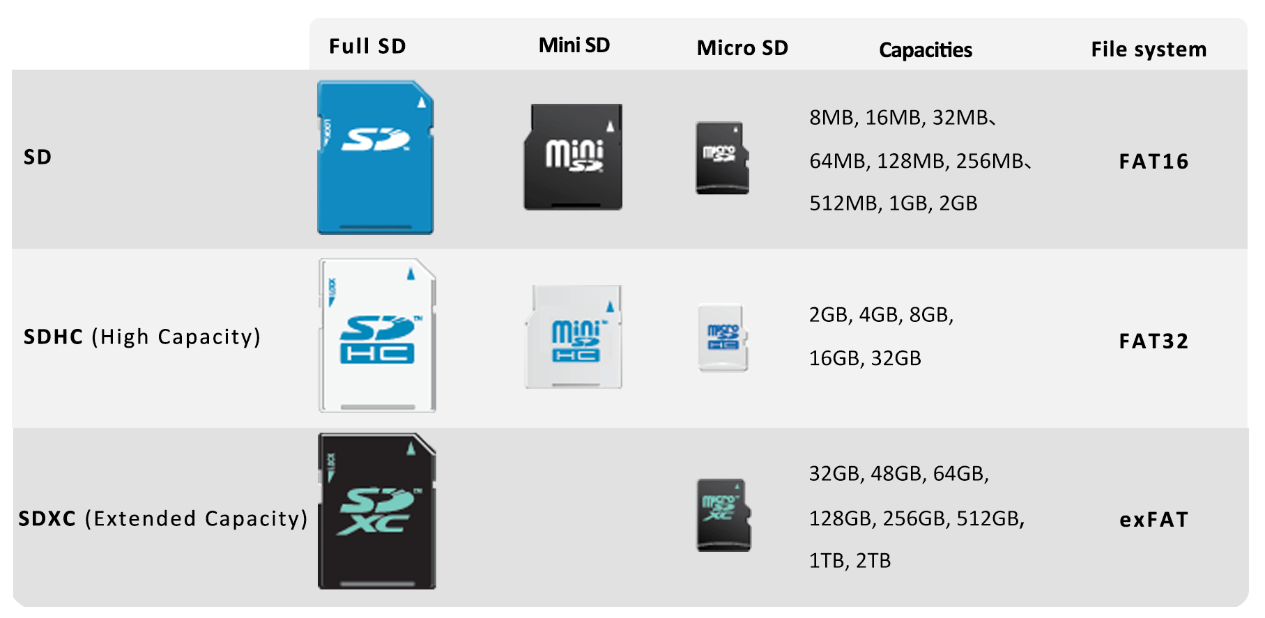 comparison between sd mini sd and micro sd card