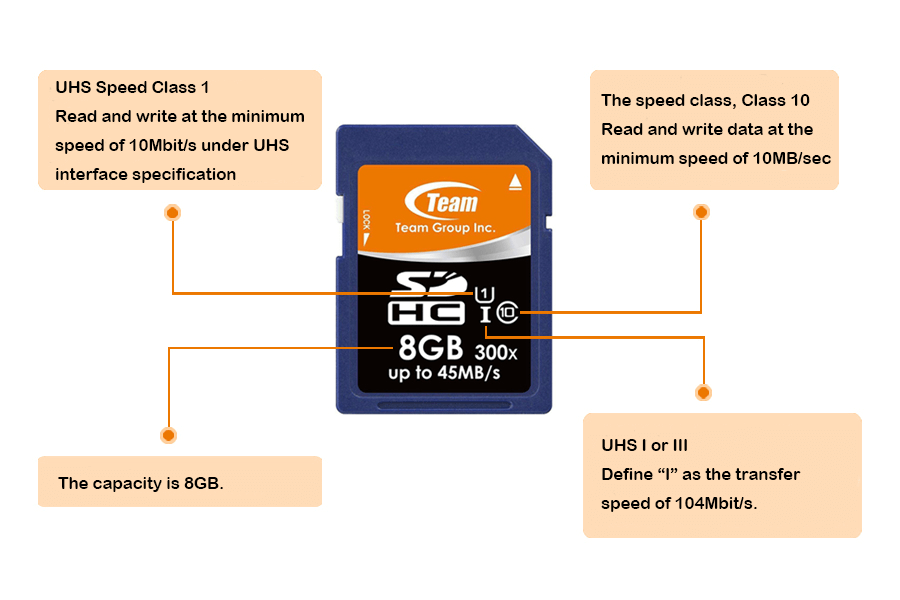 how to identify symbols on sd card